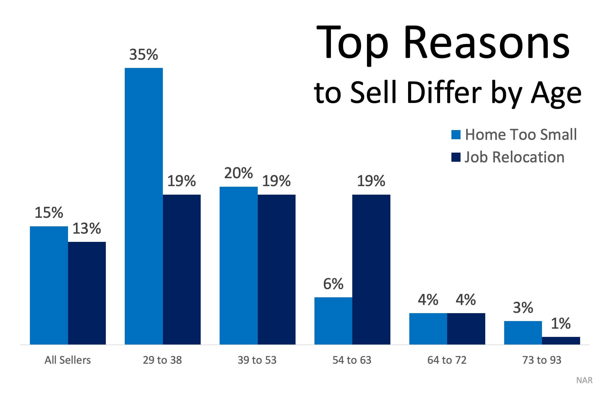 What Would Make You Sell Your House?   MyKCM