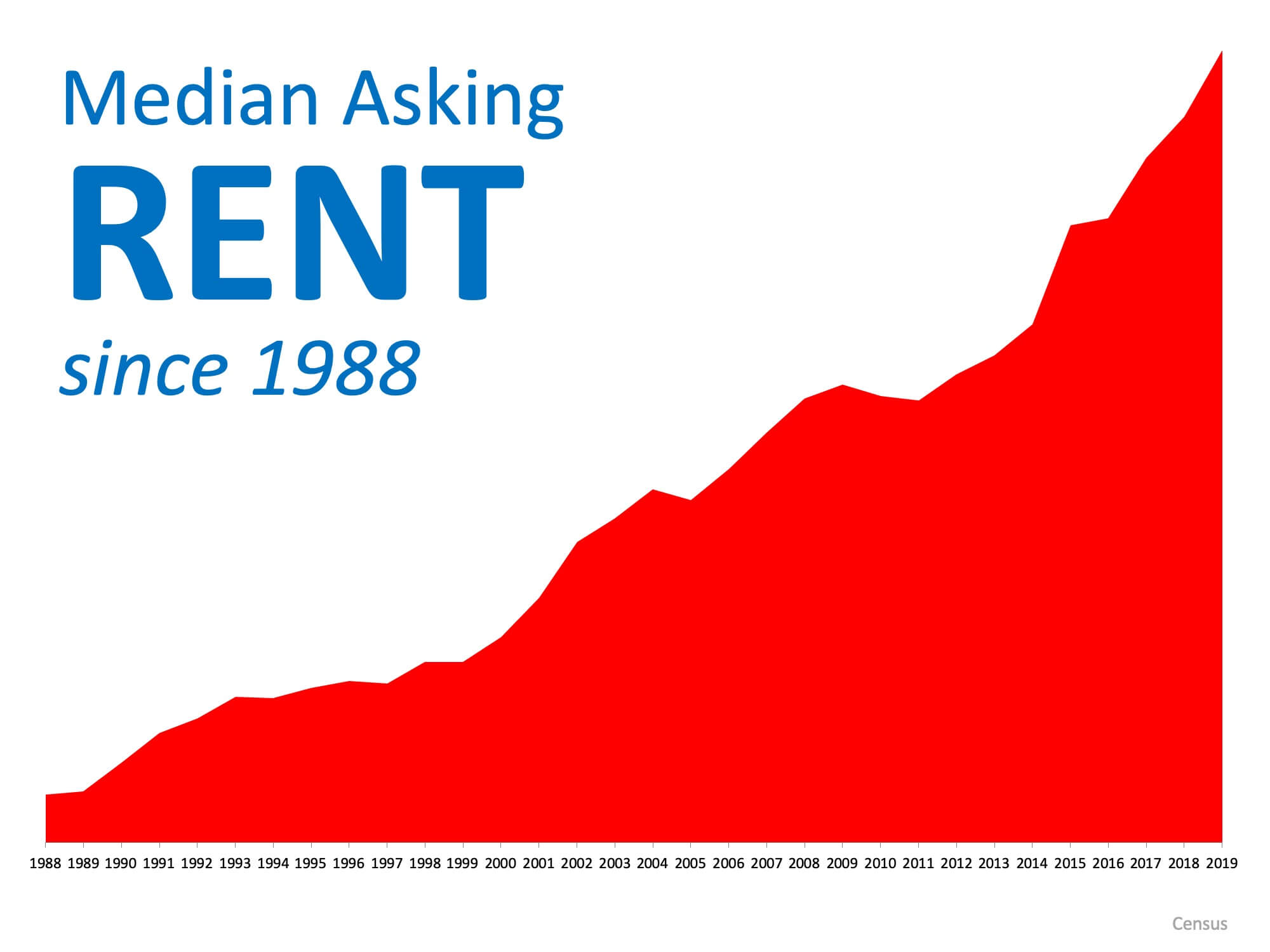 Renting or Owning, What Is Better for You?   MyKCM